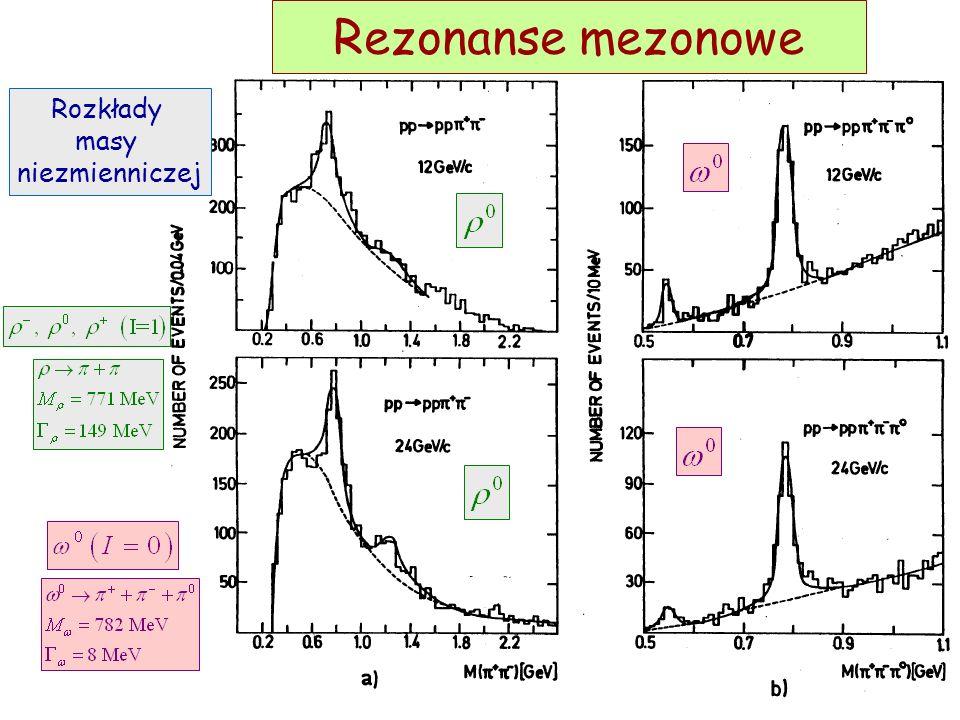 Rezonanse mezonowe Rozkłady masy niezmienniczej