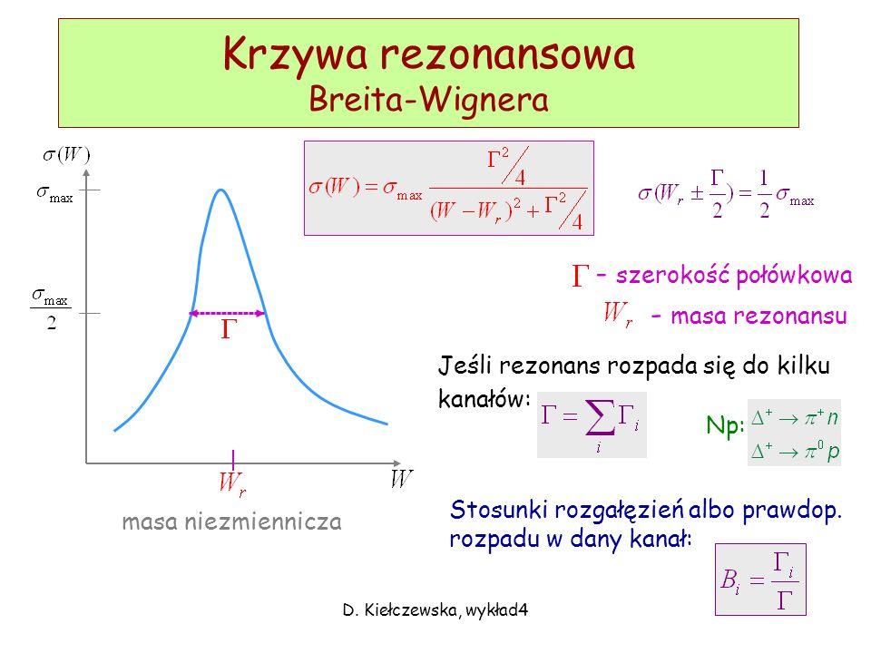 Krzywa rezonansowa Breita-Wignera