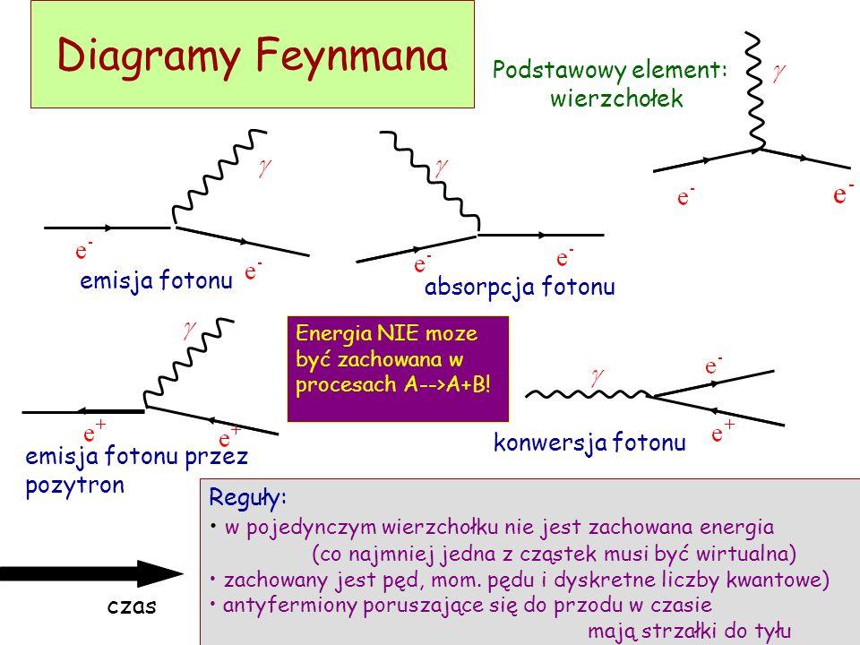 Diagramy Feynmana Podstawowy element: wierzchołek emisja fotonu