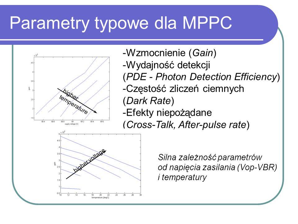 Parametry typowe dla MPPC