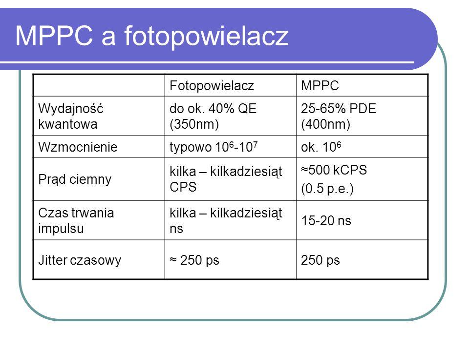MPPC a fotopowielacz Fotopowielacz MPPC Wydajność kwantowa