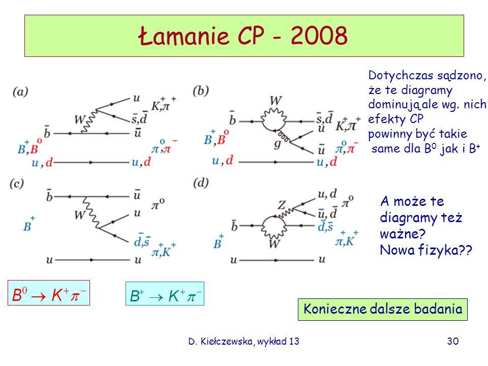 Łamanie CP - 2008 A może te diagramy też ważne Nowa fizyka