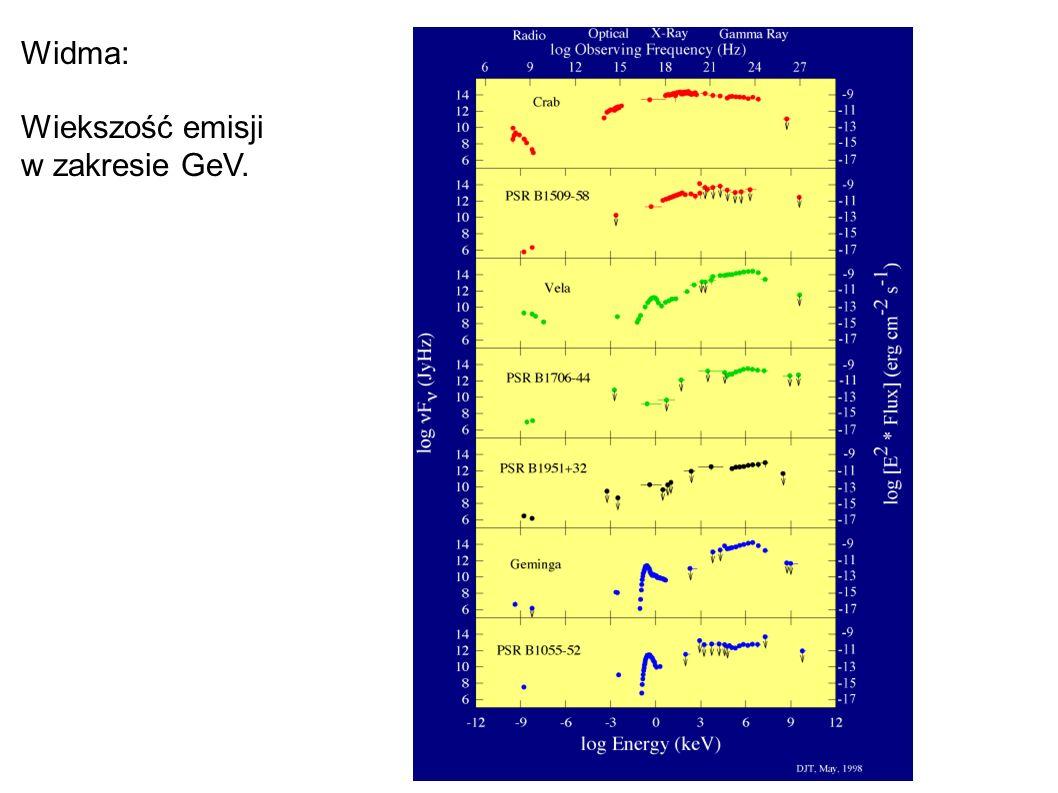 Widma: Wiekszość emisji w zakresie GeV.