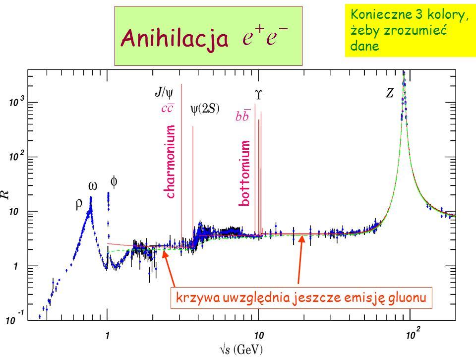 Anihilacja Konieczne 3 kolory, żeby zrozumieć dane charmonium