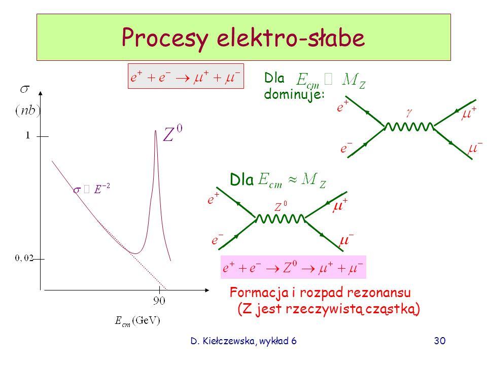Procesy elektro-słabe
