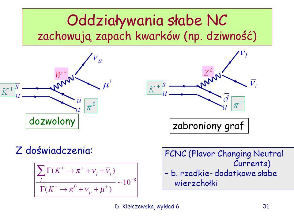 Oddziaływania słabe NC zachowują zapach kwarków (np. dziwność)