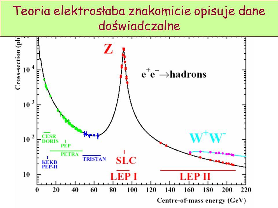 Teoria elektrosłaba znakomicie opisuje dane doświadczalne