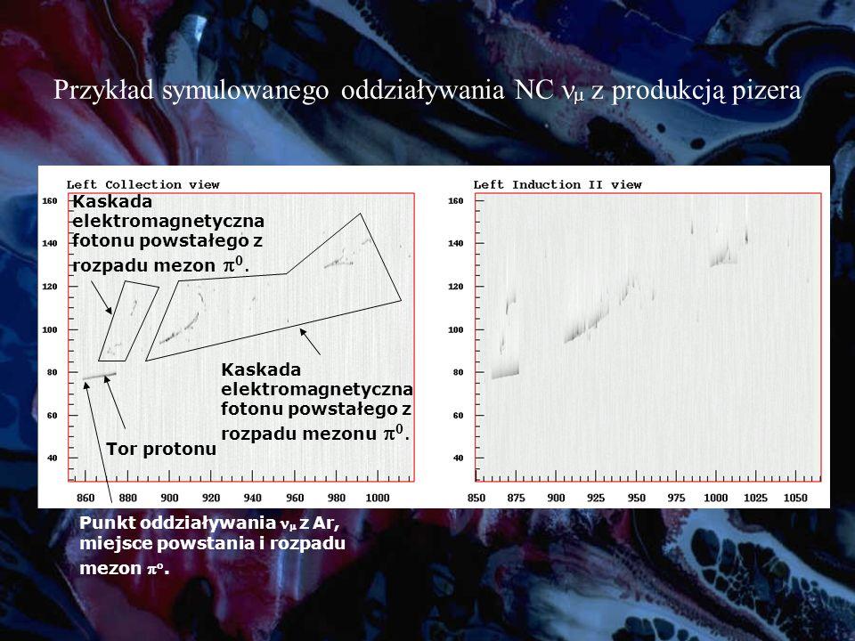 Przykład symulowanego oddziaływania NC nm z produkcją pizera