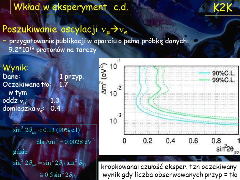 K2K Wkład w eksperyment c.d. Poszukiwanie oscylacji nmne