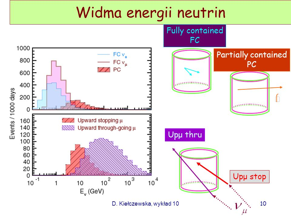 Widma energii neutrin Fully contained FC Partially contained PC μ