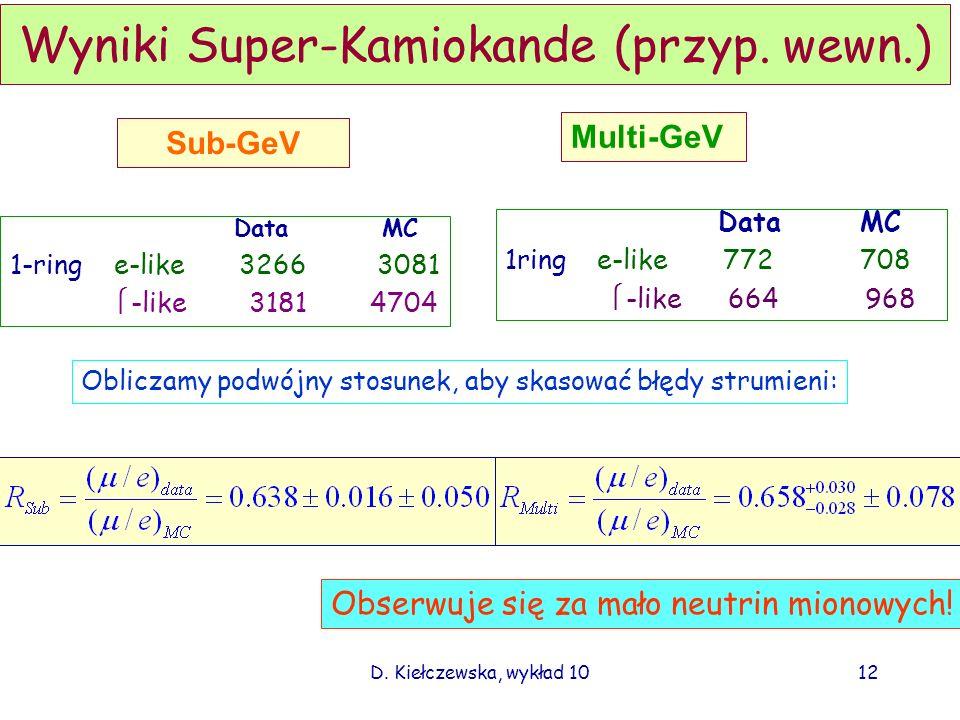 Wyniki Super-Kamiokande (przyp. wewn.)