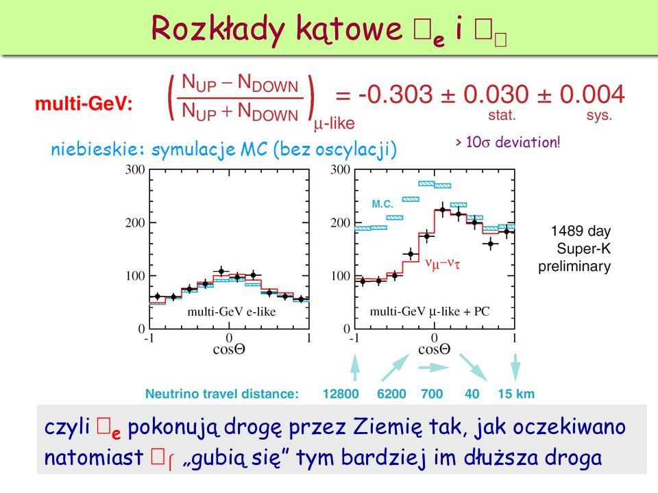 Rozkłady kątowe νe i νμ niebieskie: symulacje MC (bez oscylacji) czyli νe pokonują drogę przez Ziemię tak, jak oczekiwano.