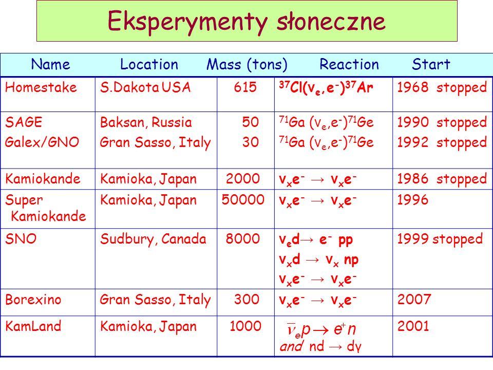 Eksperymenty słoneczne