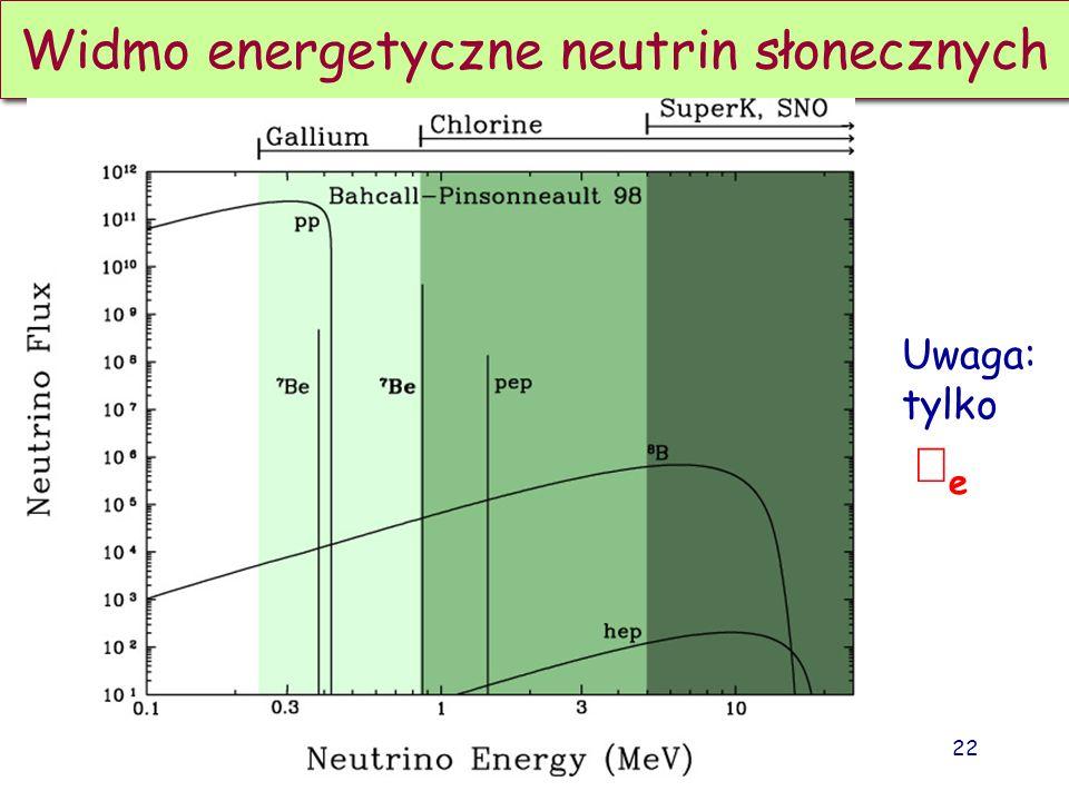 Widmo energetyczne neutrin słonecznych