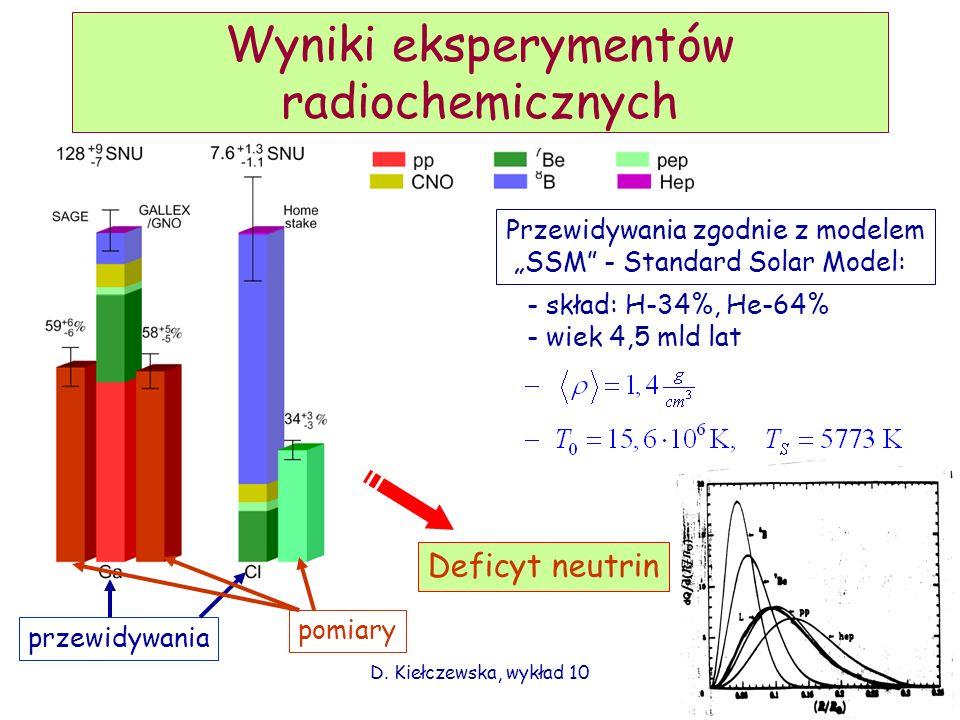 Wyniki eksperymentów radiochemicznych