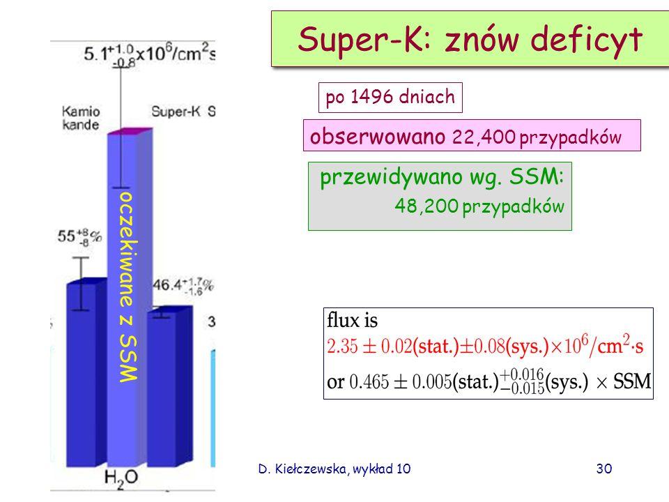 Super-K: znów deficyt obserwowano 22,400 przypadków