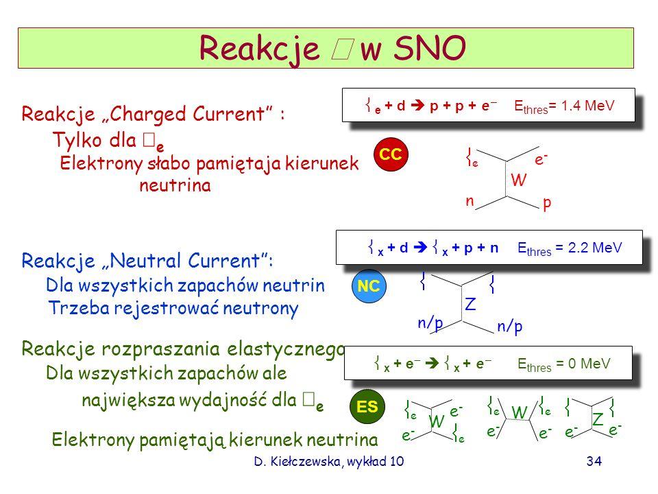Reakcje ν w SNO Elektrony słabo pamiętaja kierunek neutrina