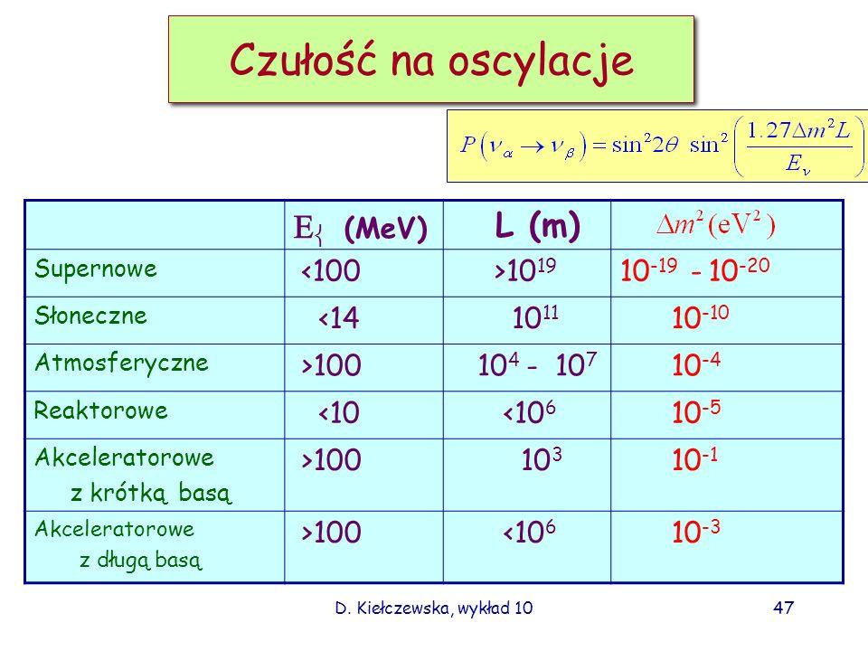 Czułość na oscylacje Eν (MeV) L (m) <100 >1019 10-19 - 10-20
