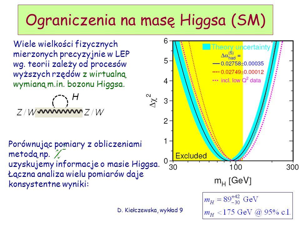Ograniczenia na masę Higgsa (SM)
