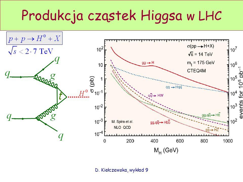 Produkcja cząstek Higgsa w LHC
