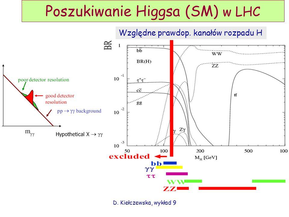 Poszukiwanie Higgsa (SM) w LHC