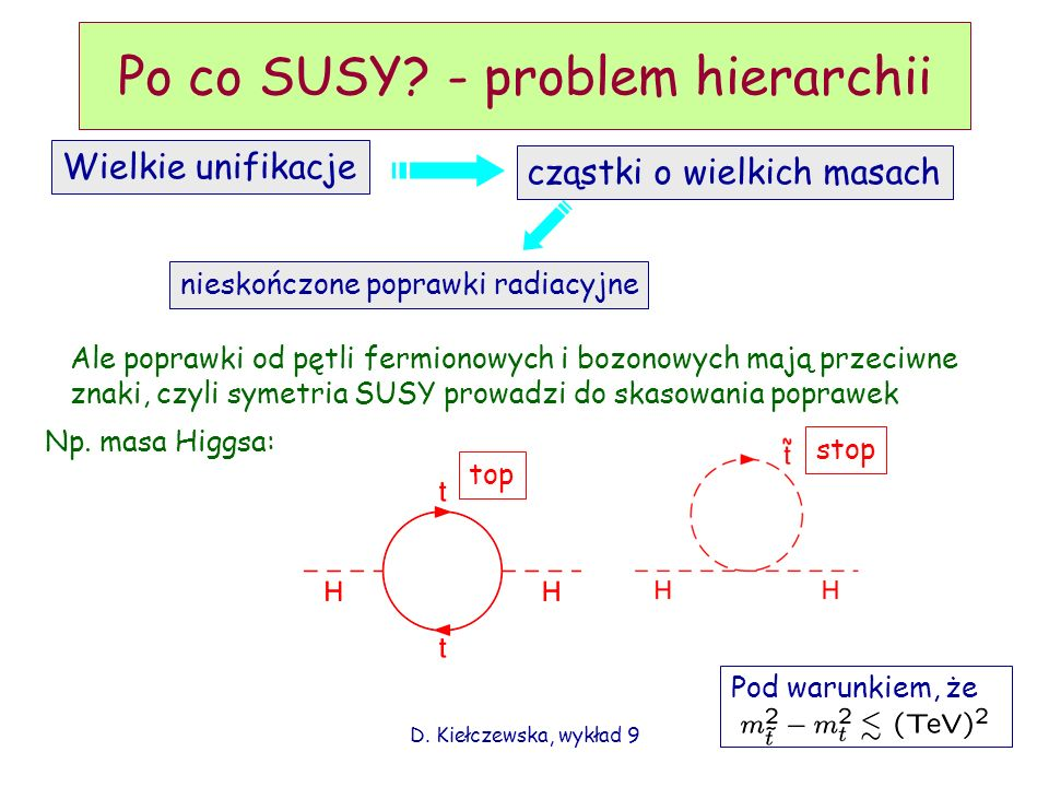 Po co SUSY - problem hierarchii