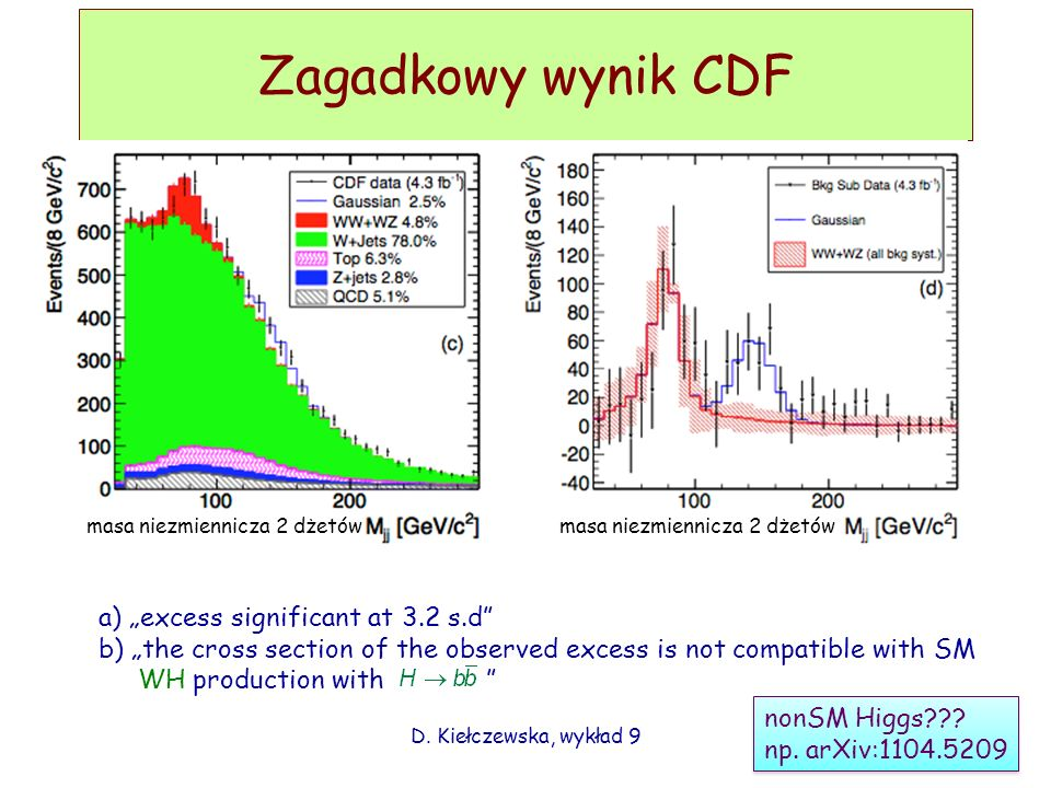 "Zagadkowy wynik CDF a) ""excess significant at 3.2 s.d"