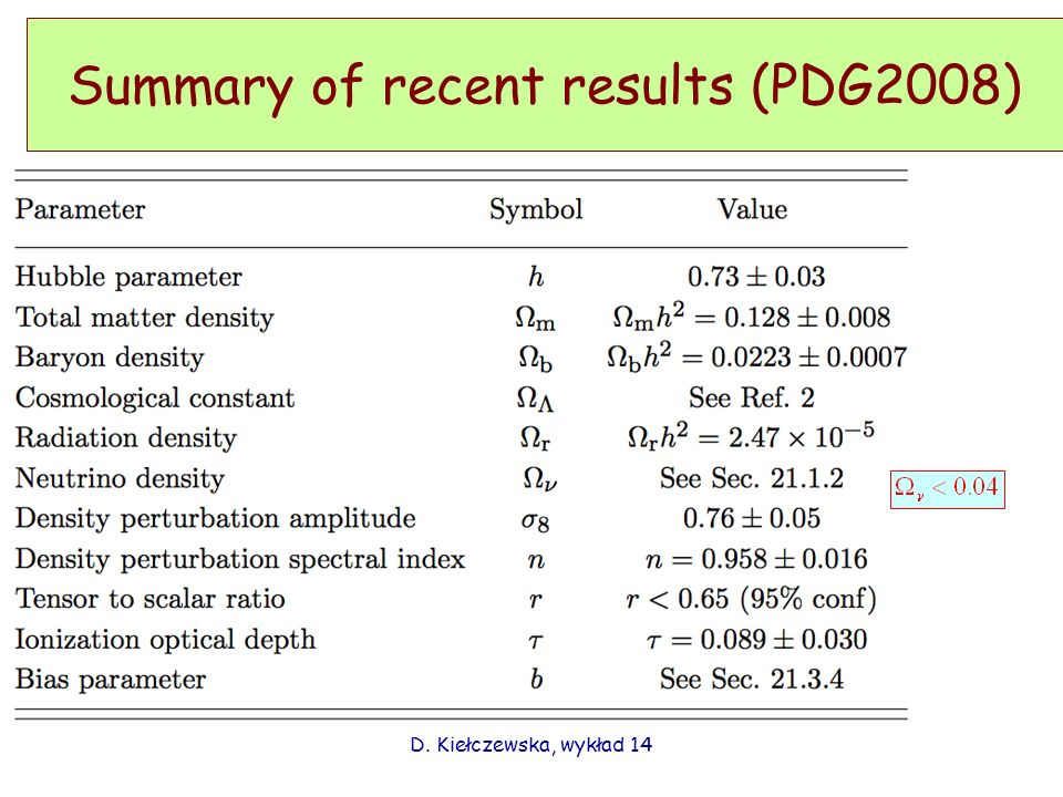 Summary of recent results (PDG2008)