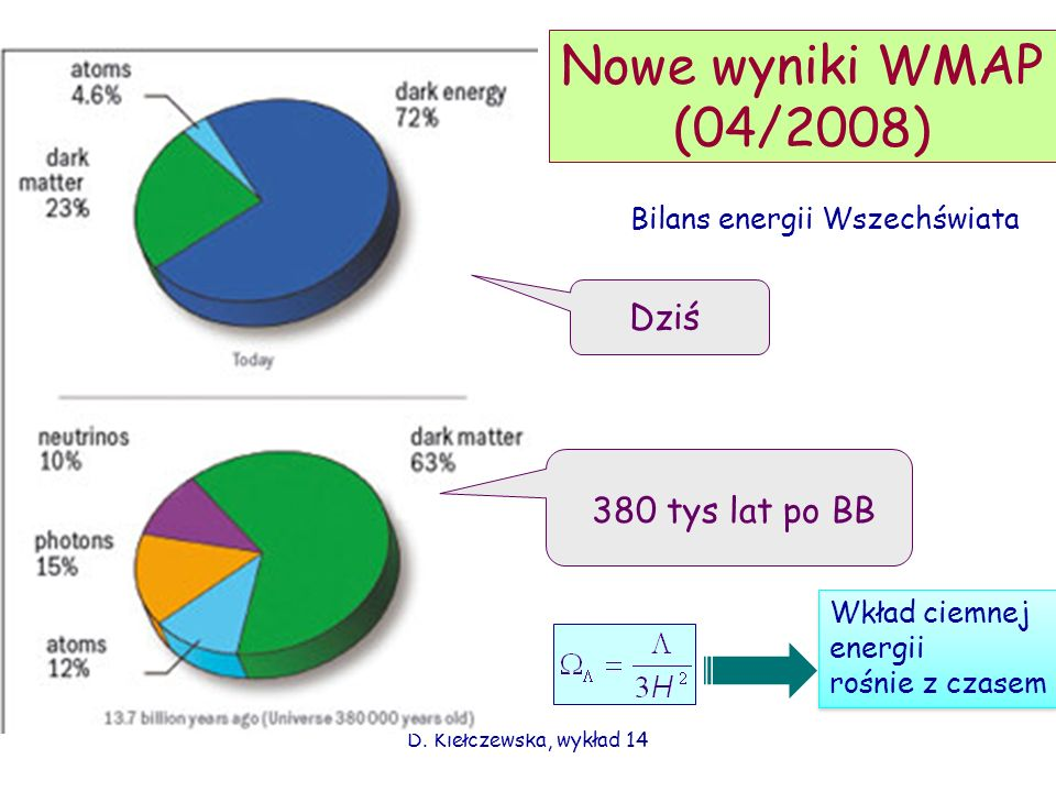Nowe wyniki WMAP (04/2008) Dziś 380 tys lat po BB