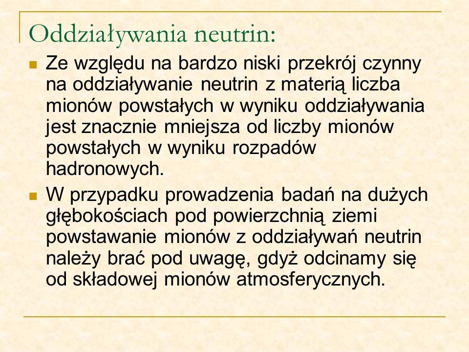 Oddziaływania neutrin: