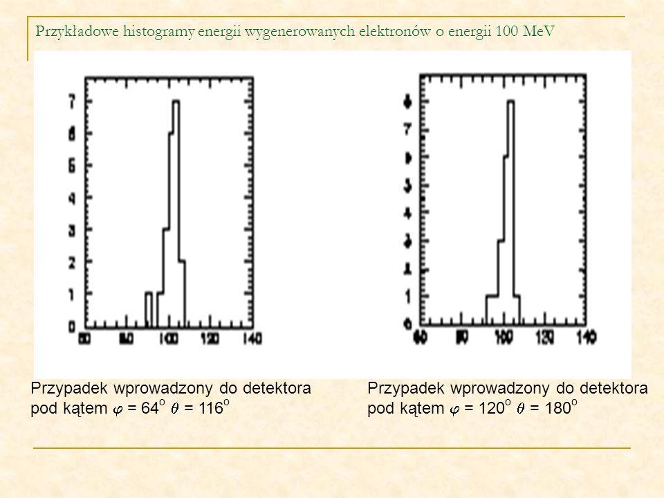 Przykładowe histogramy energii wygenerowanych elektronów o energii 100 MeV