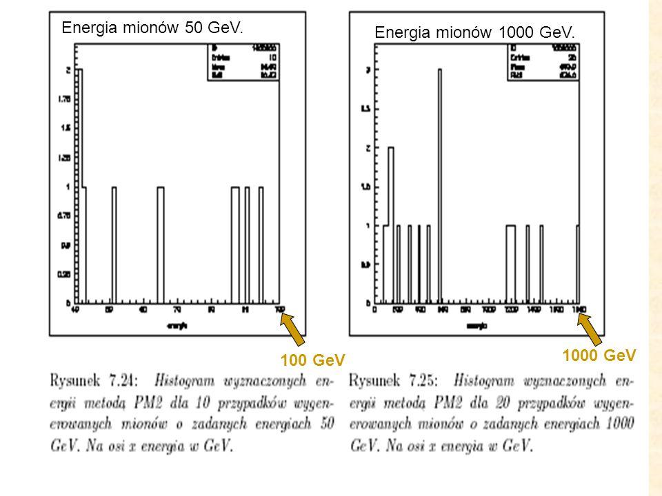 Przypadki MC. Energia mionów 50 GeV. Energia mionów 1000 GeV. 1000 GeV