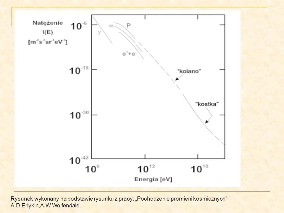 """Rysunek wykonany na podstawie rysunku z pracy: """"Pochodzenie promieni kosmicznych A.D.Erlykin,A.W.Wolfendale."""