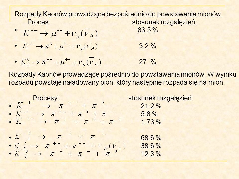 Rozpady Kaonów prowadzące bezpośrednio do powstawania mionów.