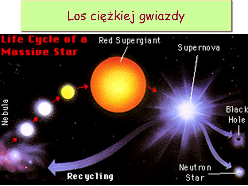 Los ciężkiej gwiazdy D. Kiełczewska, wykład 15