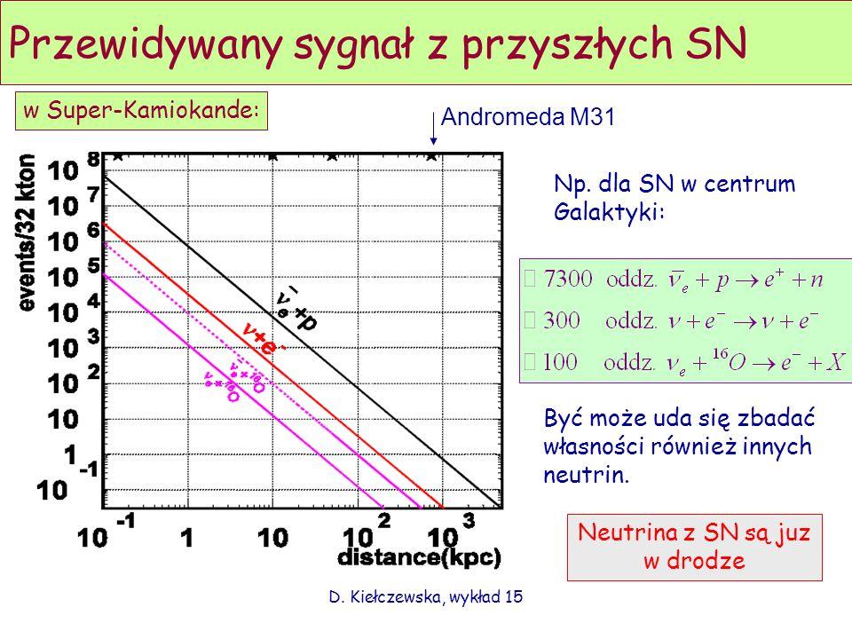 Przewidywany sygnał z przyszłych SN