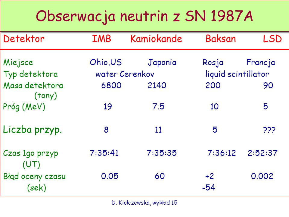 Obserwacja neutrin z SN 1987A