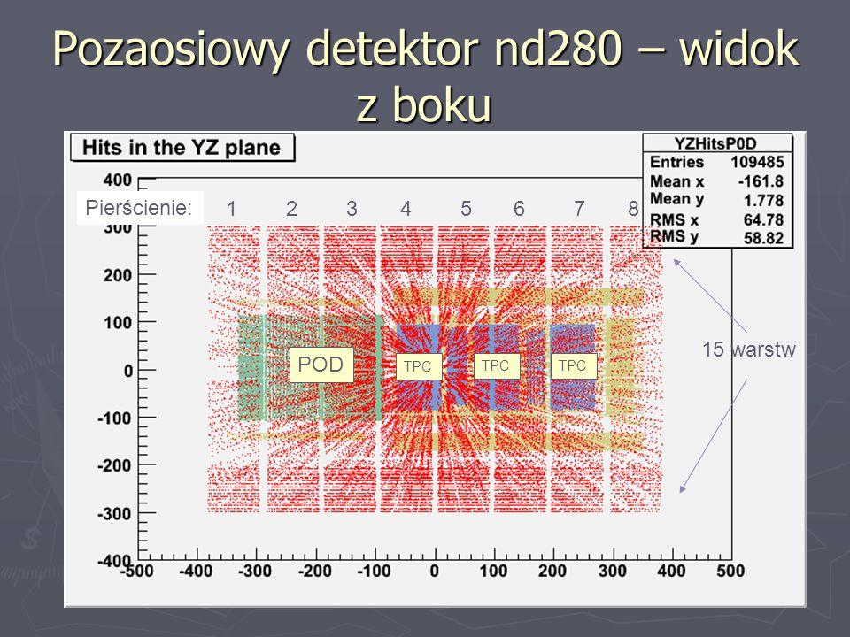 Pozaosiowy detektor nd280 – widok z boku