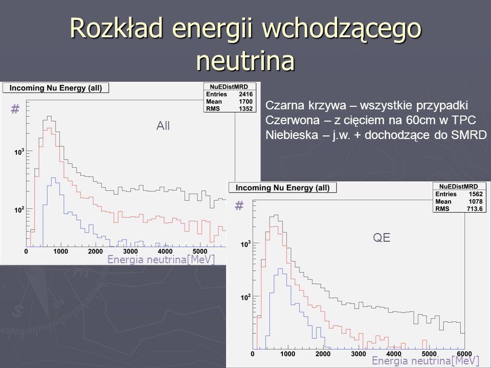 Rozkład energii wchodzącego neutrina