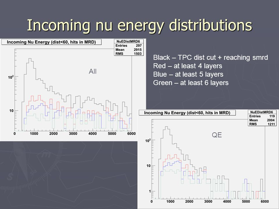 Incoming nu energy distributions