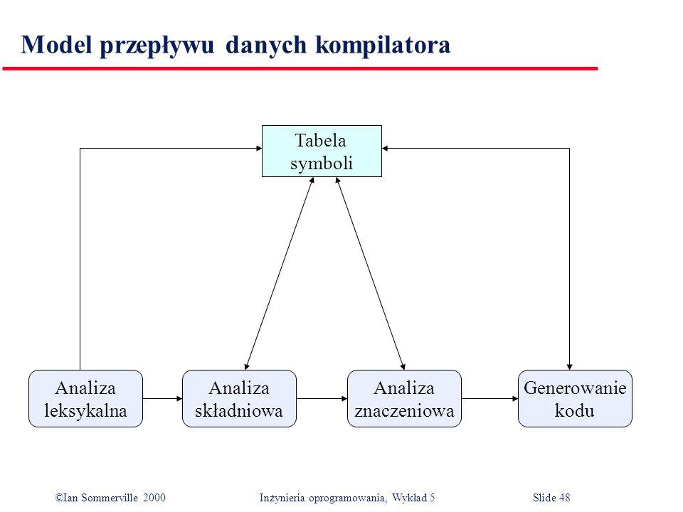 Model przepływu danych kompilatora