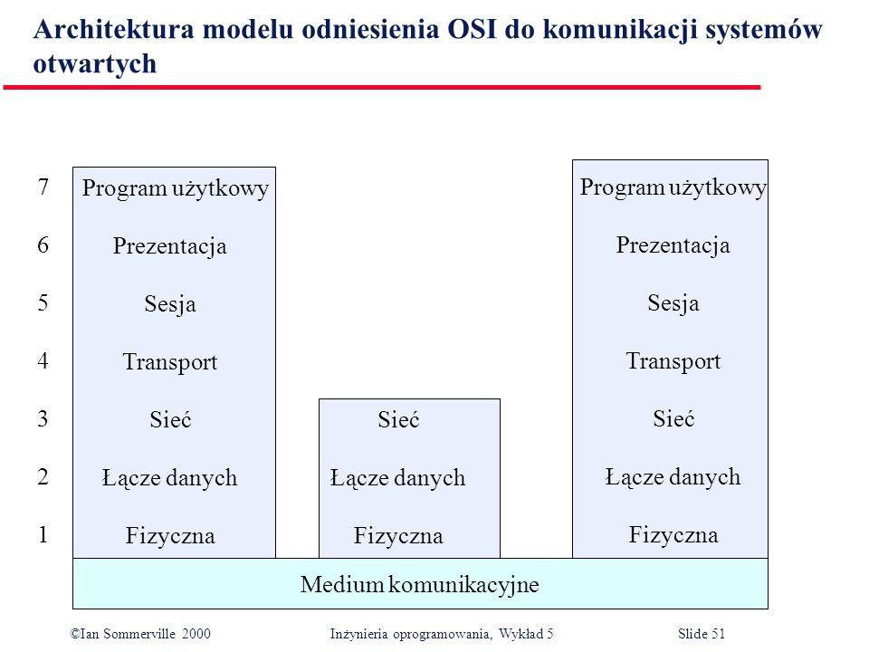 Architektura modelu odniesienia OSI do komunikacji systemów otwartych