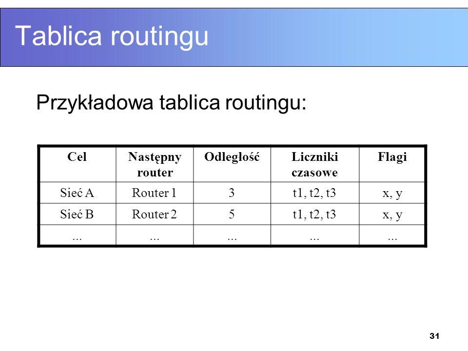 Tablica routingu Przykładowa tablica routingu: Cel Następny router