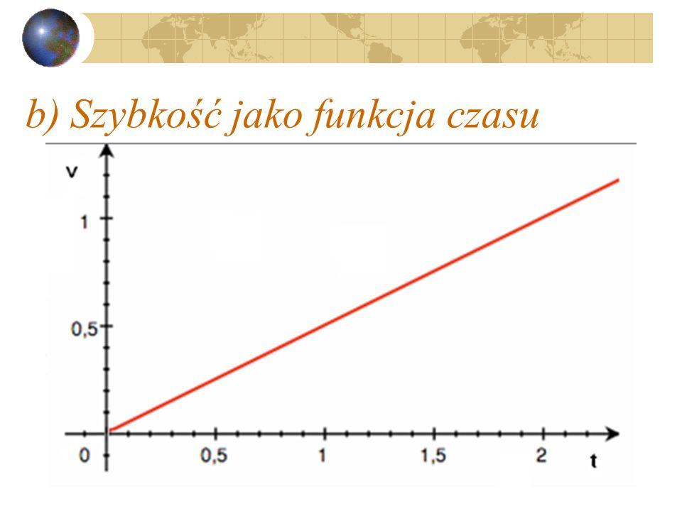 b) Szybkość jako funkcja czasu