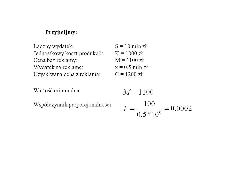Przyjmijmy: Łączny wydatek: S = 10 mln zł. Jednostkowy koszt produkcji: K = 1000 zł. Cena bez reklamy: M = 1100 zł.