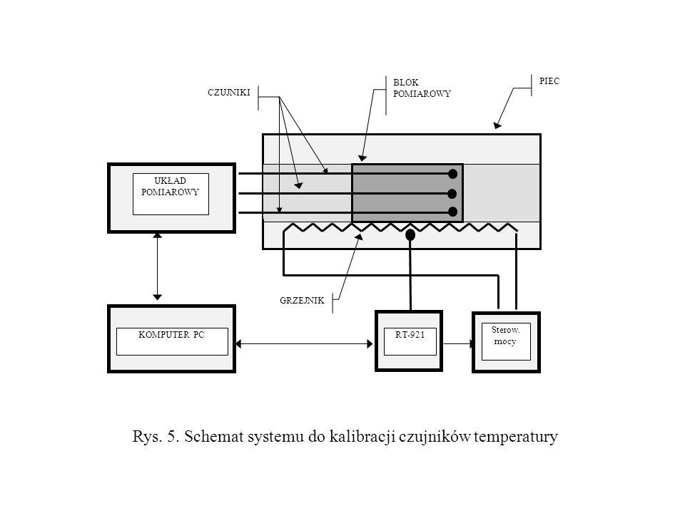 Rys. 5. Schemat systemu do kalibracji czujników temperatury