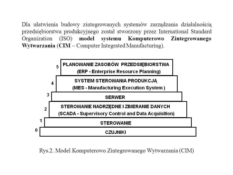 Rys.2. Model Komputerowo Zintegrowanego Wytwarzania (CIM)