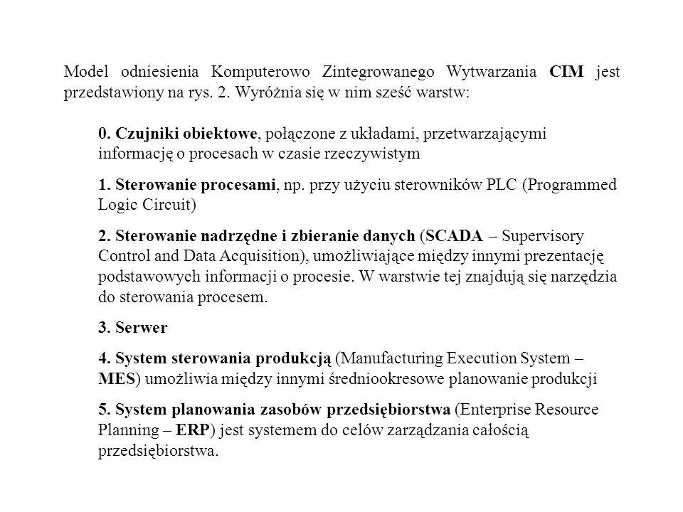 Model odniesienia Komputerowo Zintegrowanego Wytwarzania CIM jest przedstawiony na rys. 2. Wyróżnia się w nim sześć warstw: