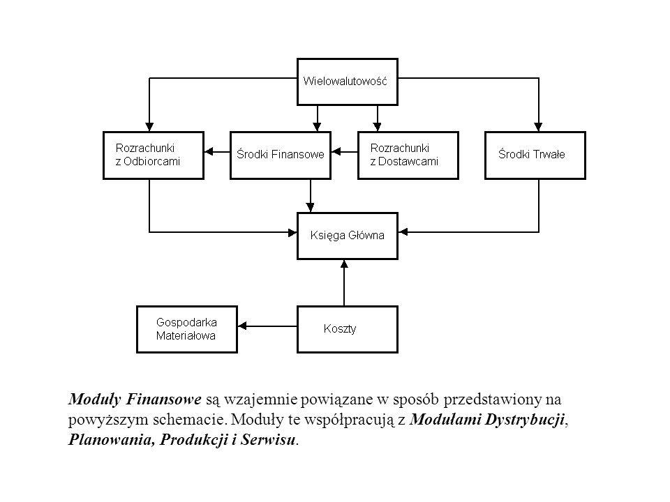 Moduły Finansowe są wzajemnie powiązane w sposób przedstawiony na powyższym schemacie.