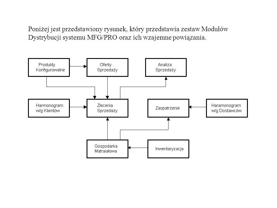 Poniżej jest przedstawiony rysunek, który przedstawia zestaw Modułów Dystrybucji systemu MFG/PRO oraz ich wzajemne powiązania.